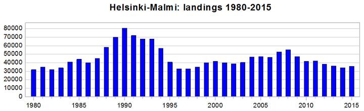 Malmi_landings_1980-2015