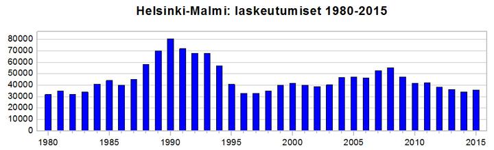 Malmin_laskeutumiset_1980-2015