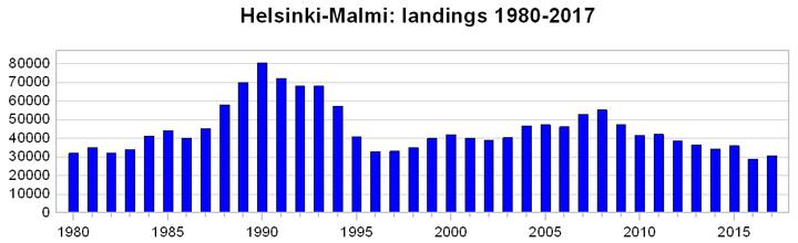 Malmi_landings_1980-2017